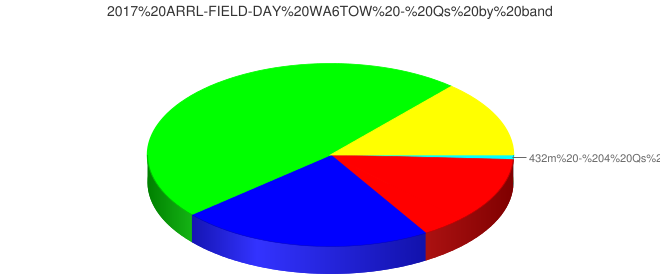 2017 ARRL-FIELD-DAY WA6TOW - Qs by band